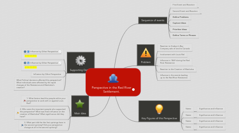 Mind Map: Perspective in the Red River Settlement.