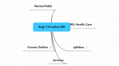 Mind Map: Engl 110 online-f09