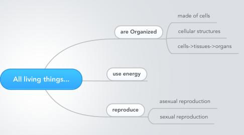 Mind Map: All living things...