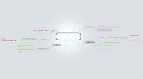Mind Map: Image resolution, Pixel Dimensions, Document Size in Photoshop