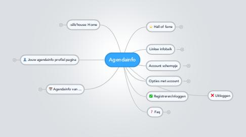 Mind Map: Agendainfo