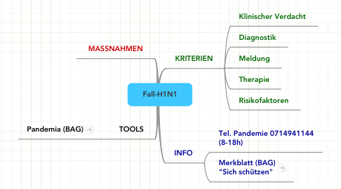 Mind Map: Fall-H1N1