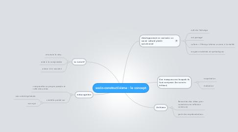 Mind Map: socio-constructivisme : le concept