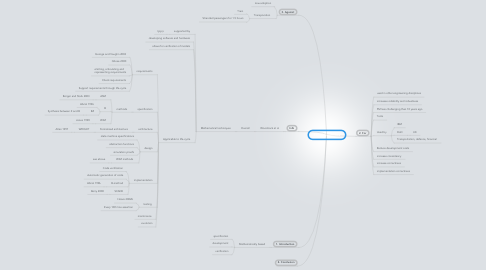 Mind Map: Formal methods