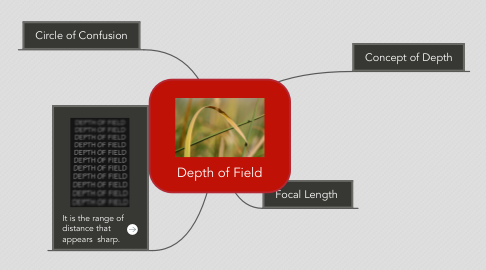 Mind Map: Depth of Field