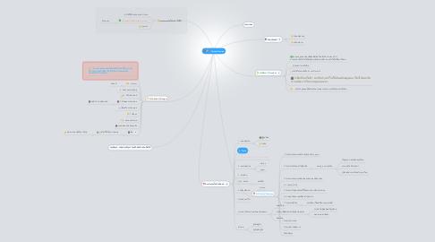 Mind Map: System Design
