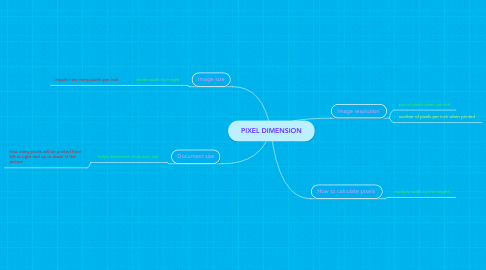Mind Map: PIXEL DIMENSION