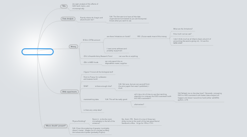 Mind Map: Dissertation Questions