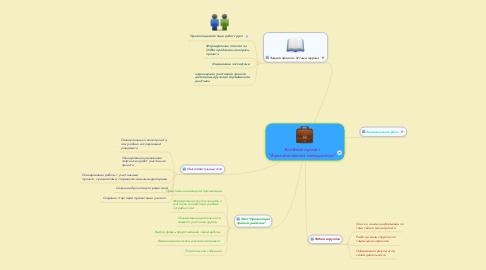 """Mind Map: Учебный проект """"Экологический чемоданчик"""""""
