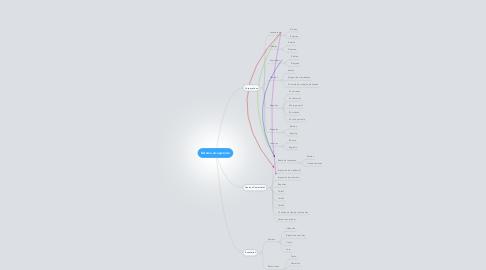 Mind Map: Sistema Acuapronto