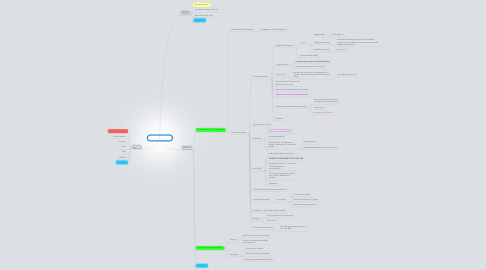 Mind Map: x-navy session 3
