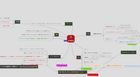Mind Map: 自分案内