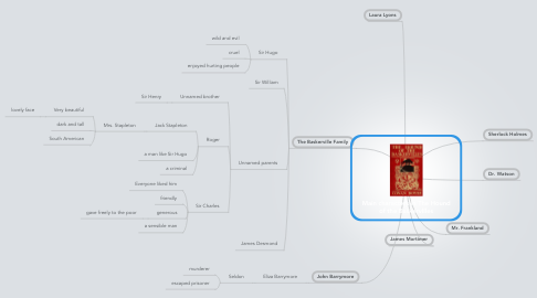 Mind Map: Main characters in The Hound