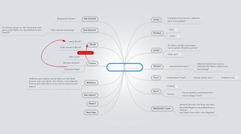 Mind Map: Ideen für Endorphin