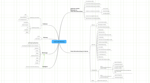 Mind Map: social media Nutzung