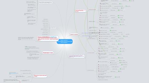 Mind Map: Группа контента DreamworkPro Ответственная Елена Чиркова
