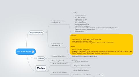 Mind Map: E-L Szenarium