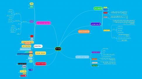 Mind Map: שיווק