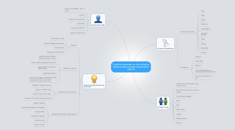 Mind Map: Fonctions observées sur les notices deplusieurs sites proposant des produitsculturels