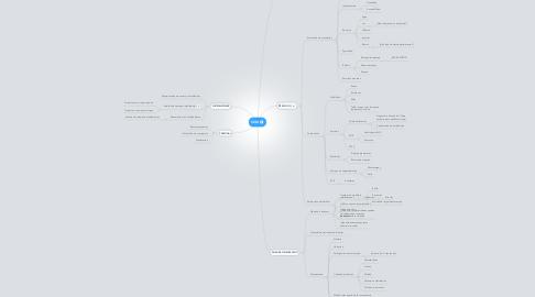 Mind Map: CEDI