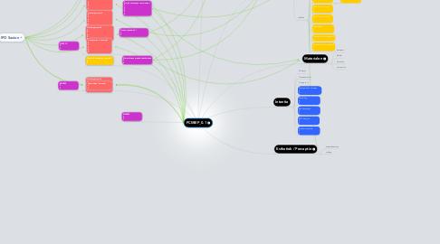 Mind Map: PCMIEP_0.1