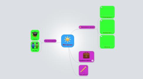 Mind Map: Мой проект