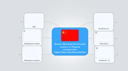 Mind Map: Китай-«Великий Восточный гигант» и «Страна контрастов» «Цинь-Чина-Чин-Хина-Китай»