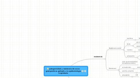 Mind Map: patogenicidad y resistencia de cocos grampositivos aplicado a la epidemiología hospitalaria