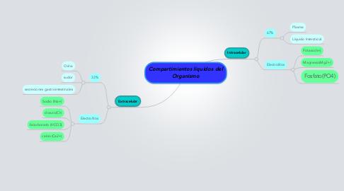 Mind Map: Compartimientos líquidos del Organismo