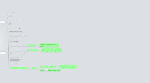 Mind Map: Повышение продаж
