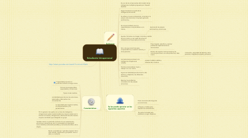 Mind Map: Estudiante Intrapersonal