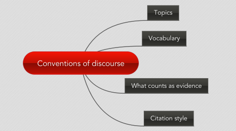 Mind Map: Conventions of discourse