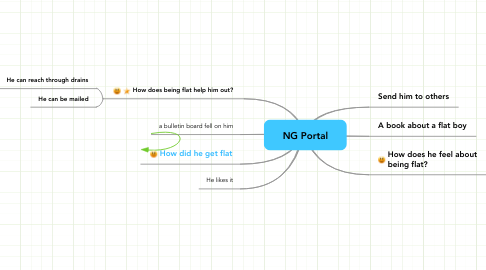 Mind Map: NG Portal