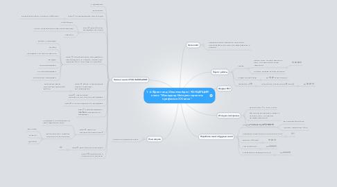 "Mind Map: 1.-й Фронт-энд (Dreamworkpro) КОНЦЕПЦИЯ книги ""Менеджер Интернет-проекта: профессия XXI века """