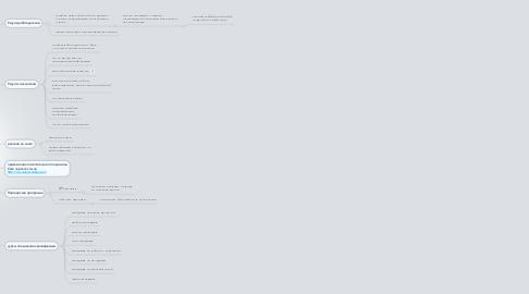 Mind Map: Монетизация сайта