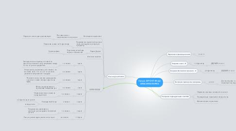 Mind Map: Запуск ФРОНТ-ЕНДА DREAMWORKPRO