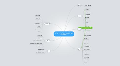 "Mind Map: אתרים בישובים של תלמידי בי""ס  ""הר שכניה"""