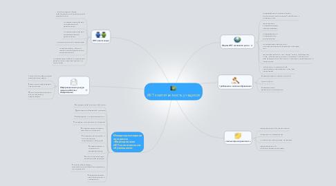 Mind Map: ИКТ компетентность учащихся