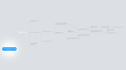 Mind Map: L'ouverture de cette aventure intéractive