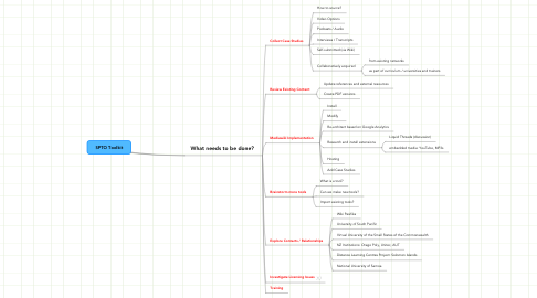 Mind Map: SPTO Toolkit