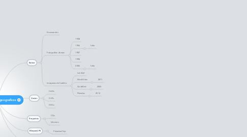 Mind Map: Modelo de datos geograficos