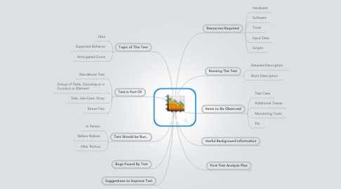 Mind Map: Test Case