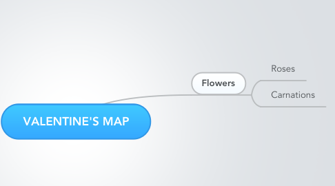Mind Map: VALENTINE'S MAP