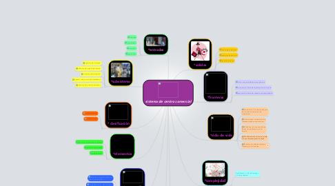 Mind Map: sistema de centro comercial