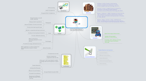 Mind Map: Online Instructor Competencies