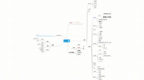 Mind Map: 网站项目