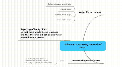 Mind Map: Solutions to increasing demands of water.