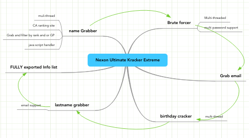 Mind Map: Nexon Ultimate Kracker Extreme