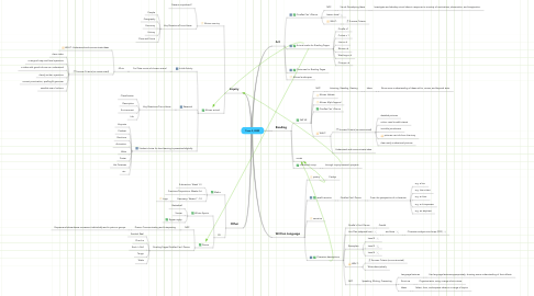 Mind Map: Term 3, 2009
