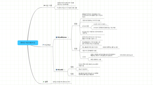 Mind Map: 온라인 마인드맵 비교